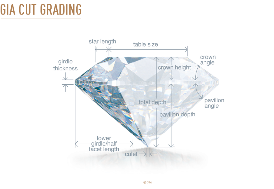 Diamond's Cut Grading Explained. Gia Source.